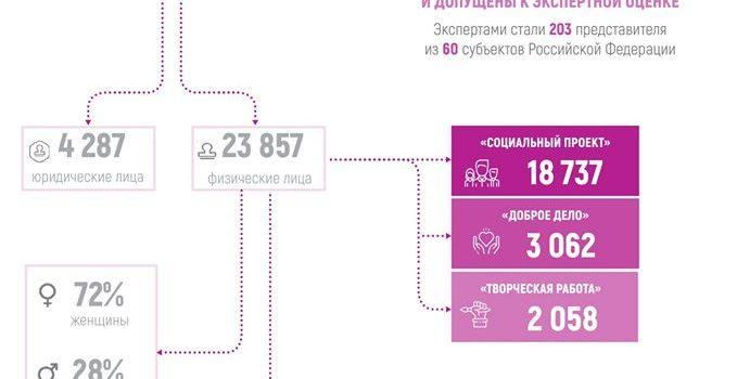 Мы приглашены на финал всероссийского конкурса «Доброволец России»